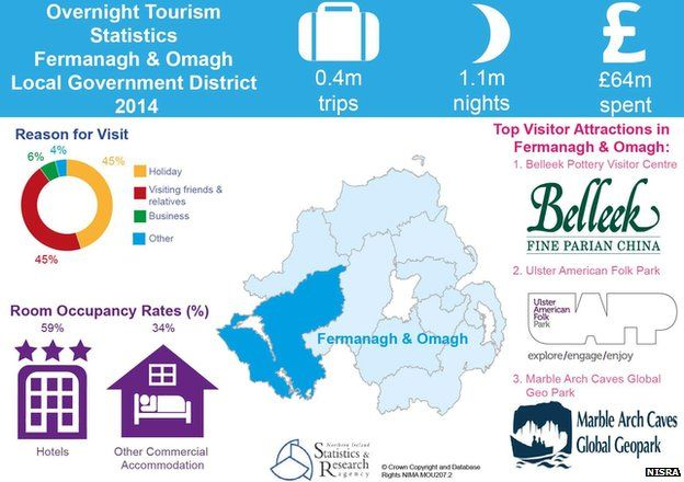 Fermanagh and Omagh tourism statistics infographic