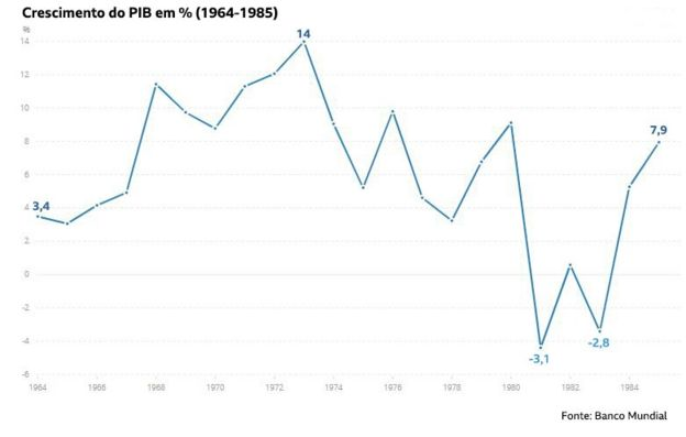 Crescimento do PIB em % (1964-1985)