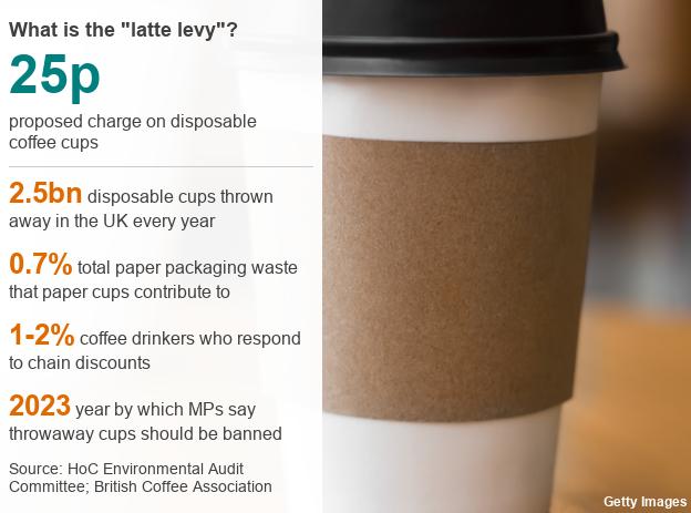 Datapic latte levy