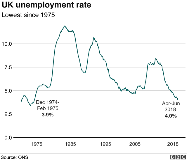 UK Unemployment Rate At Lowest Since 1975