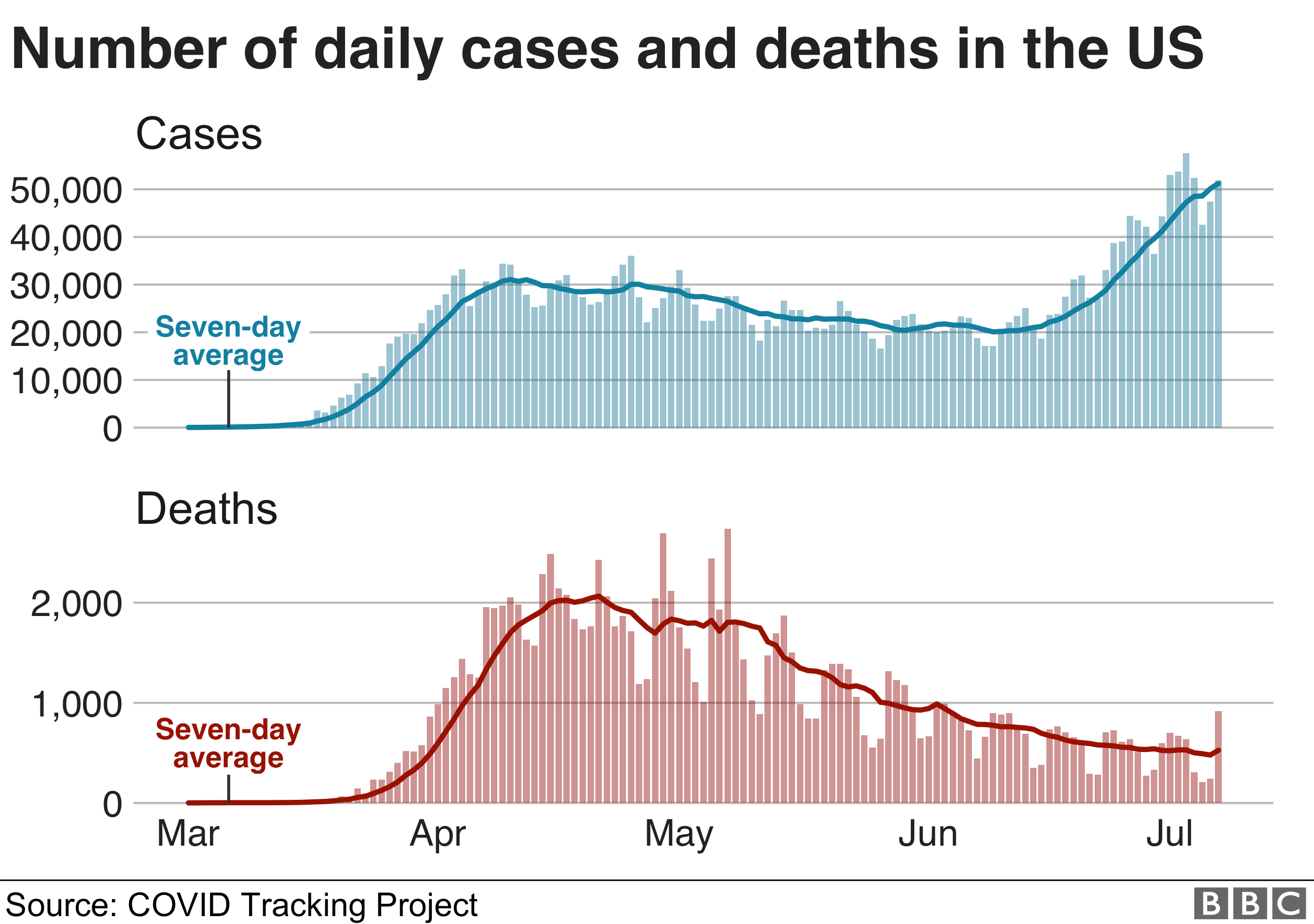 Charts showing daily cases and deaths in US. 8 July.