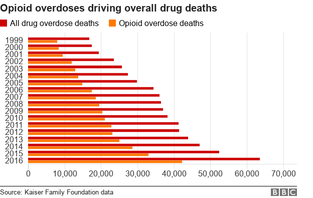 A chart of the growing number of drug overdose deaths