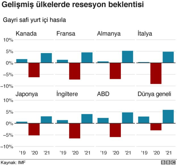 IMF GSYİH