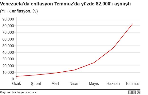 enflasyon grafiği