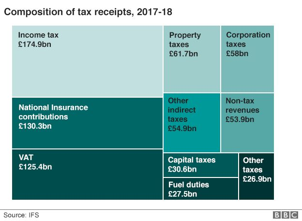 Composition of tax receipts