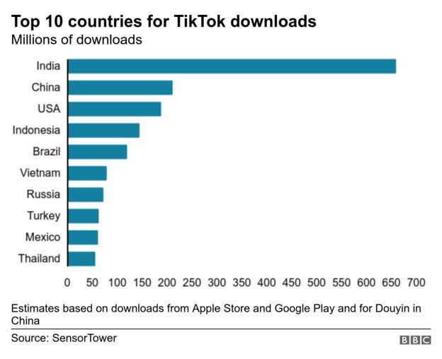 Gráfico do TikTok