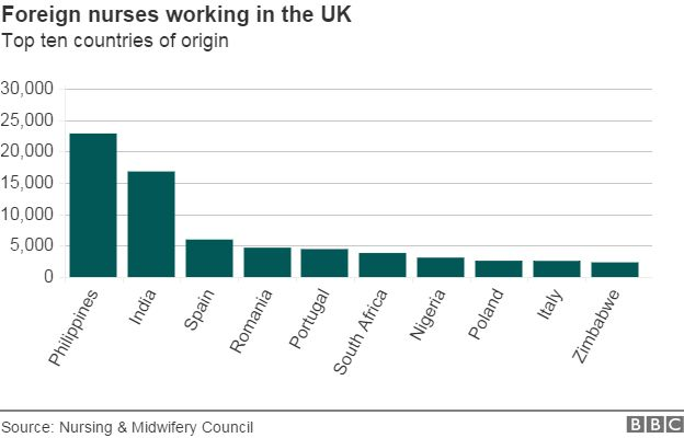 Chart showing the number of foreign nurses working in the UK