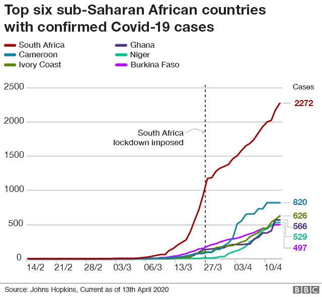Graph showing coronavirus cases in selected African countries
