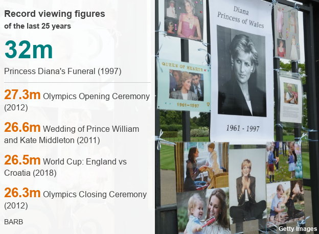 Datapic: Record viewing figures over the last 25 years. 32 million watched Princess Diana's funeral in 1997. 27.3 million watched the Olympic Opening Ceremony in 2012. 26.6 million watched the Royal Wedding in 2011. 26.5 million watched the England vs Croatia World Cup Semi Final in 2018. 26.3 million watched the Olympic Closing Ceremony in 2012.
