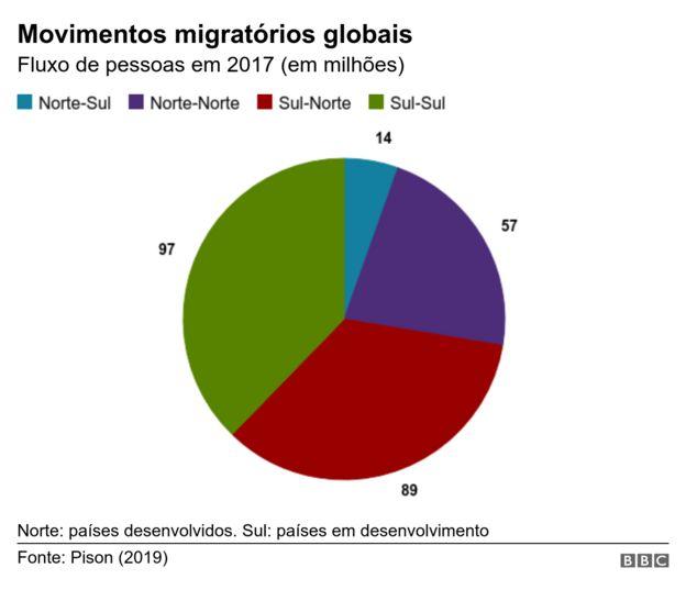 Movimentos migratórios globais