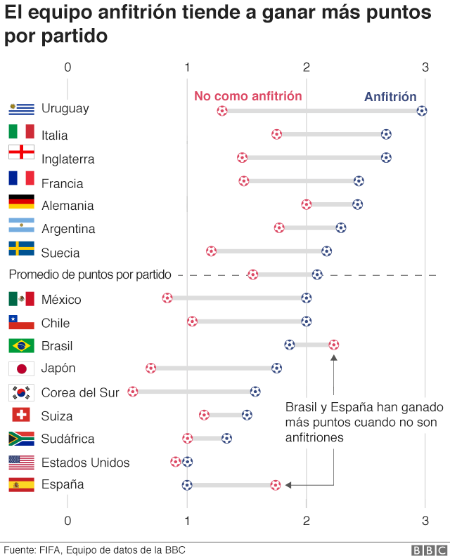 Países anfitriones