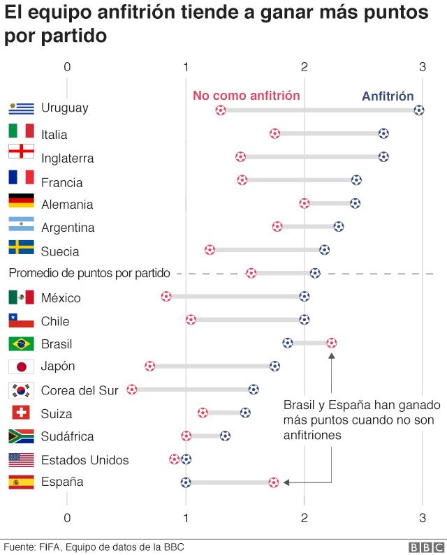 Gráfico que muestra cómo el equipo anfitrión tiende a ganar más puntos por partido