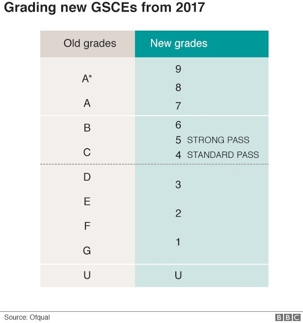 GCSE results: How the new grading system works - BBC News