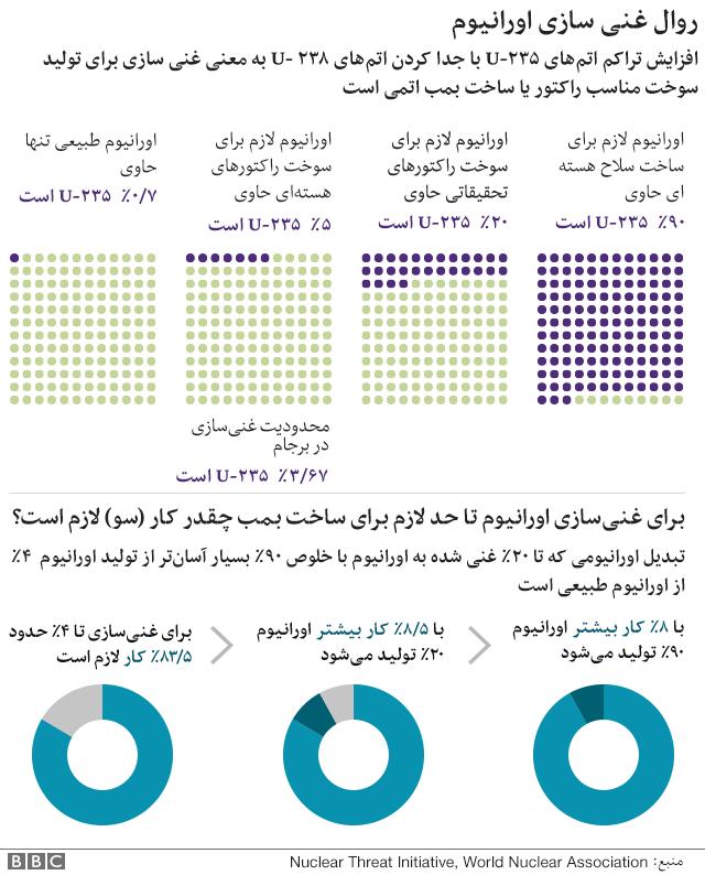 روال غنی سازی ایران