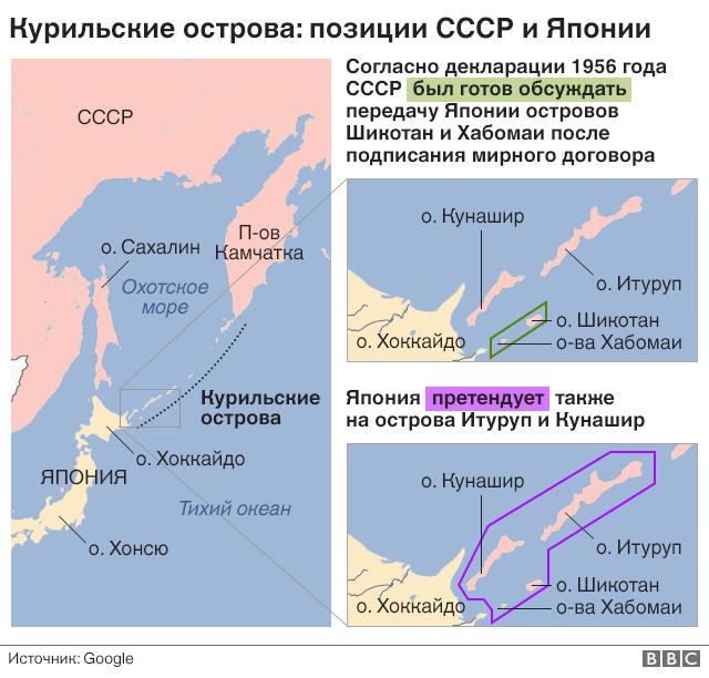Позиции СССР и Японии по КУрильским островам
