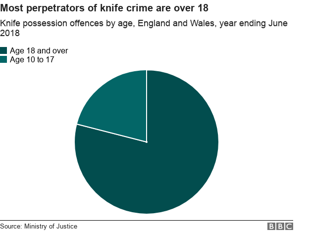 Chart showing how most perpetrators of knife crime in England and Wales are over 18