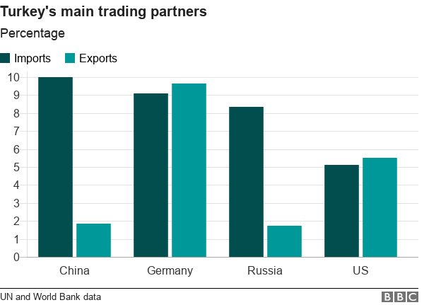 Chart of trading partners