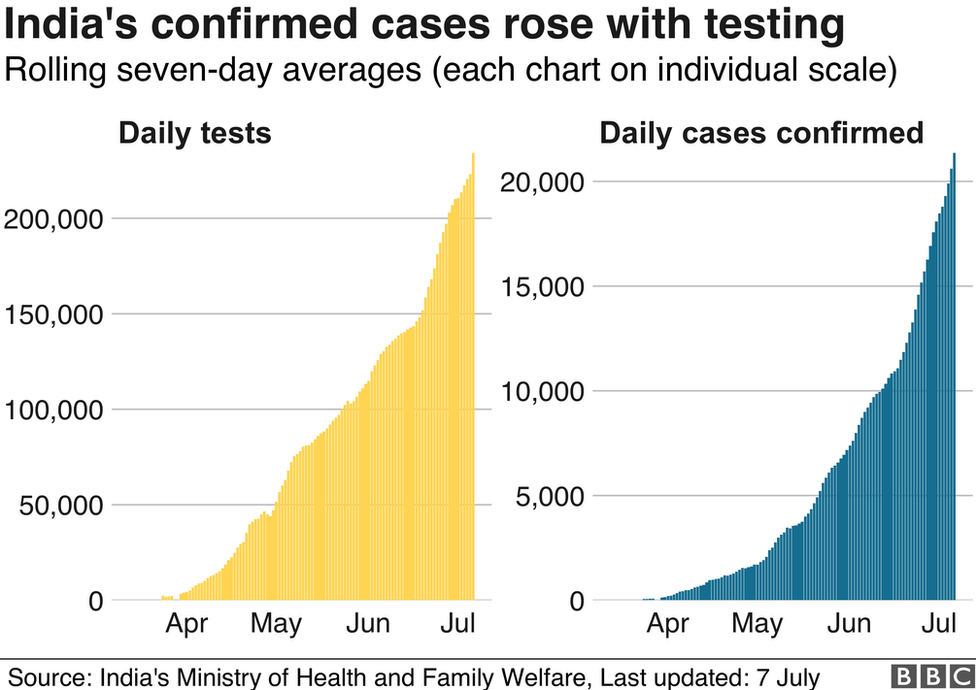 Chart showing India's cases went up as testing increased in June.