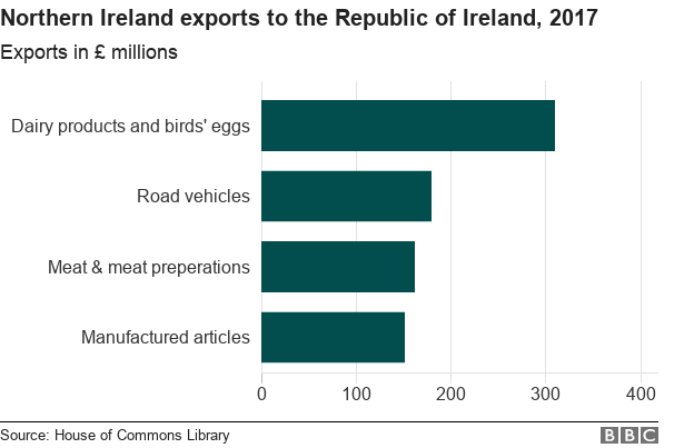 Bar chart showing Northern Irelands main exports to the Republic of Ireland in 2017