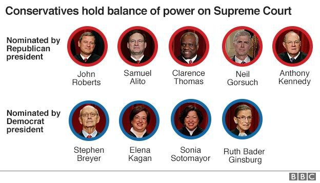 Nine Supreme Court justices