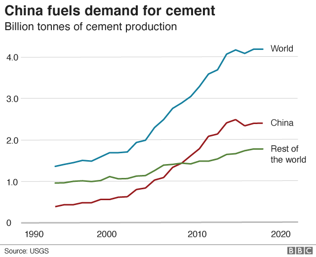 China demand for cement