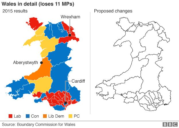Wales changes
