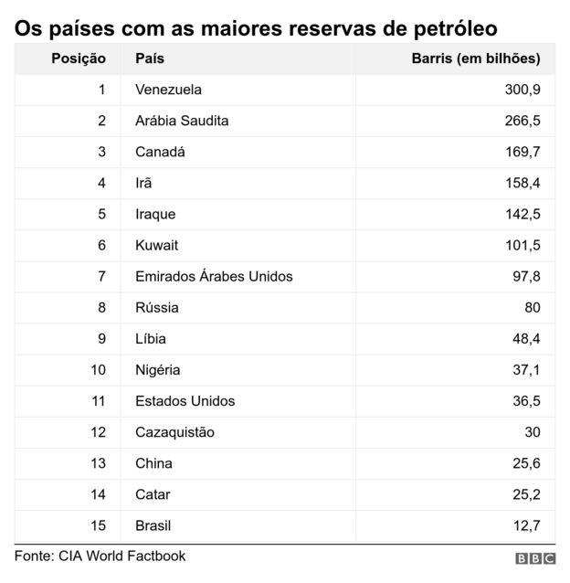 Quais são os países com as maiores reservas de petróleo e