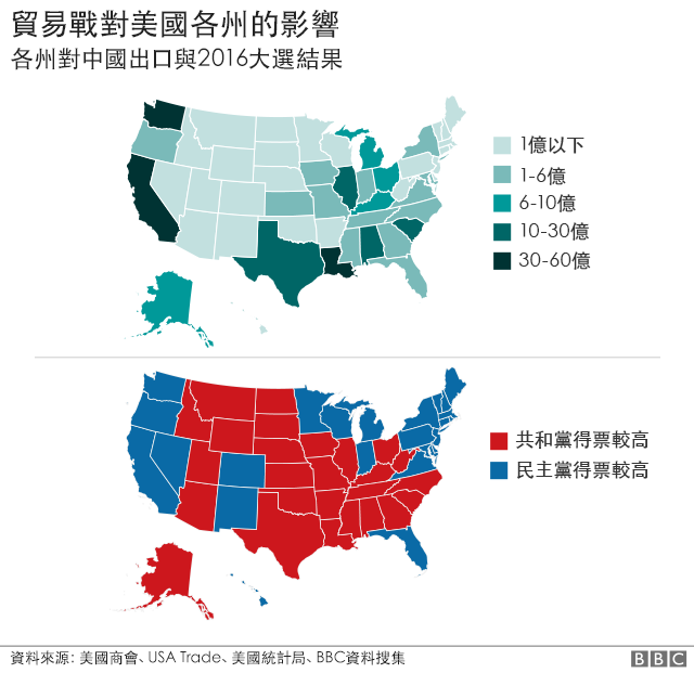 貿易戰對美國各州的影響