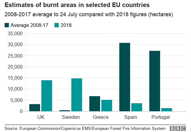 Estimates of burnt areas in selected EU countries