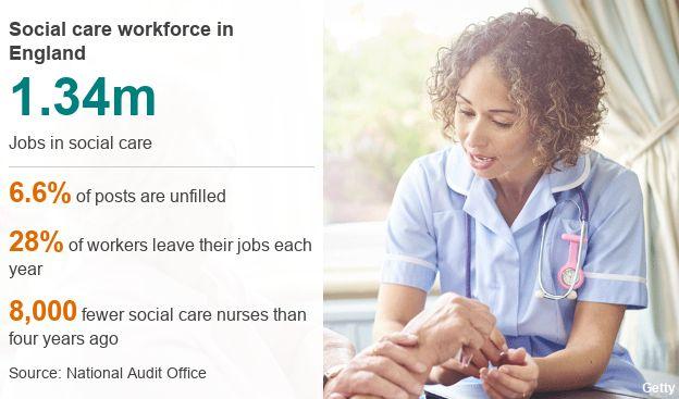 Social care chart