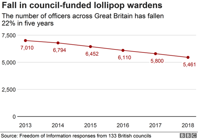 Chart showing fall in council-funded wardens