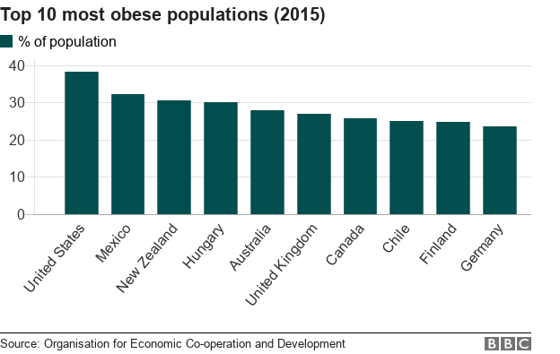 Mexico is the fattest country