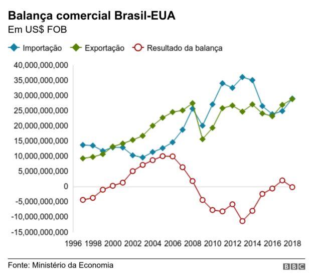 Balança comercial Brasil-EUA