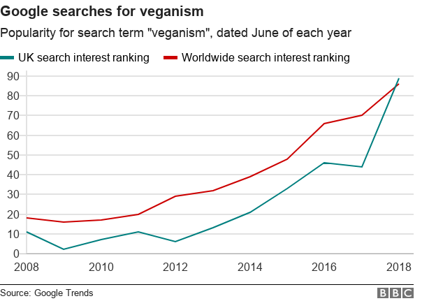 Line graph showing the rise of Google searches for veganism in the UK and worldwide