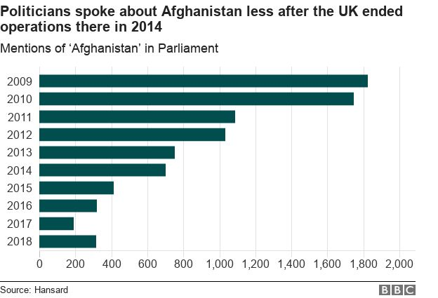 Graph showing mentions of Afghanistan have fallen sharply