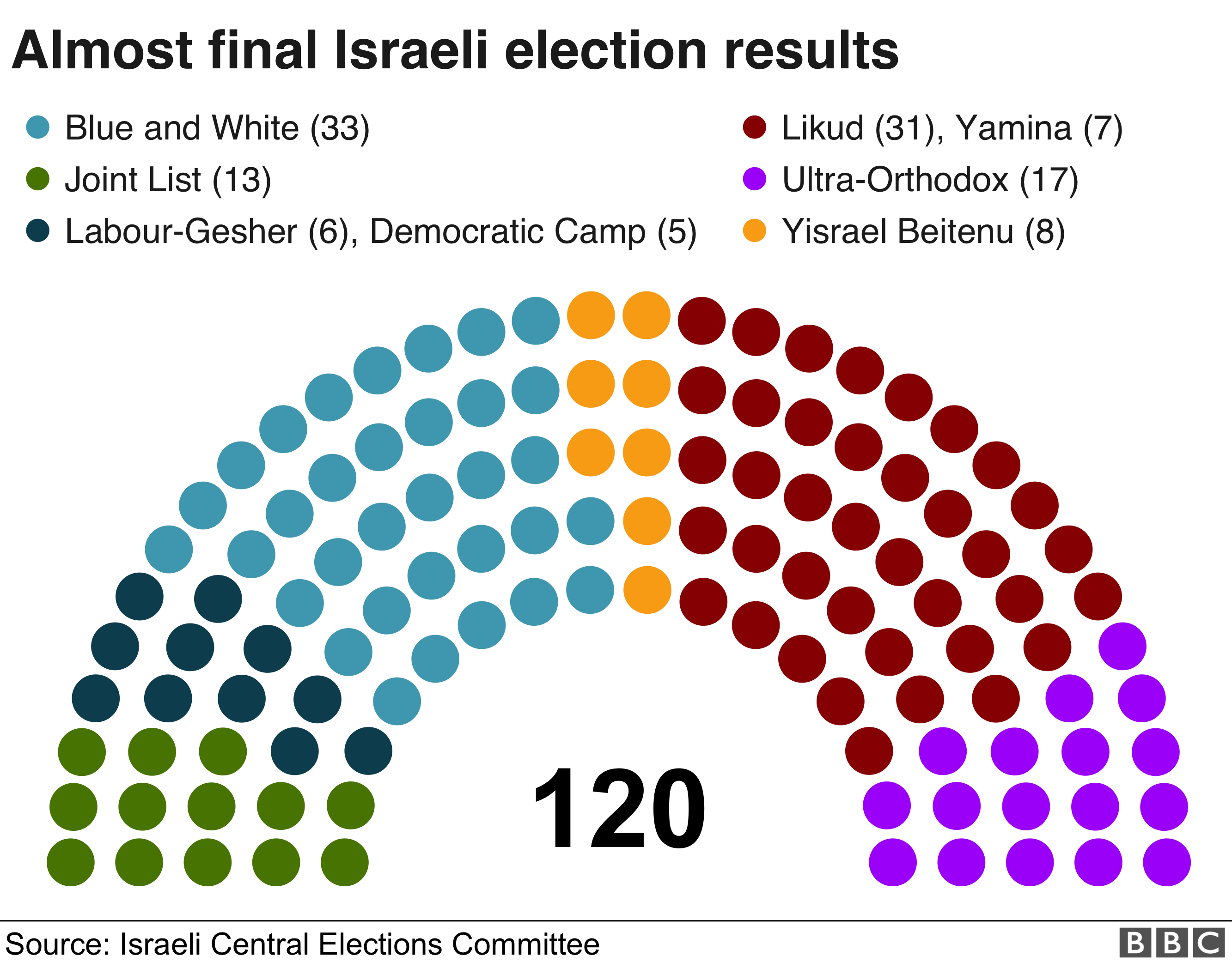 Almost final Israeli election results