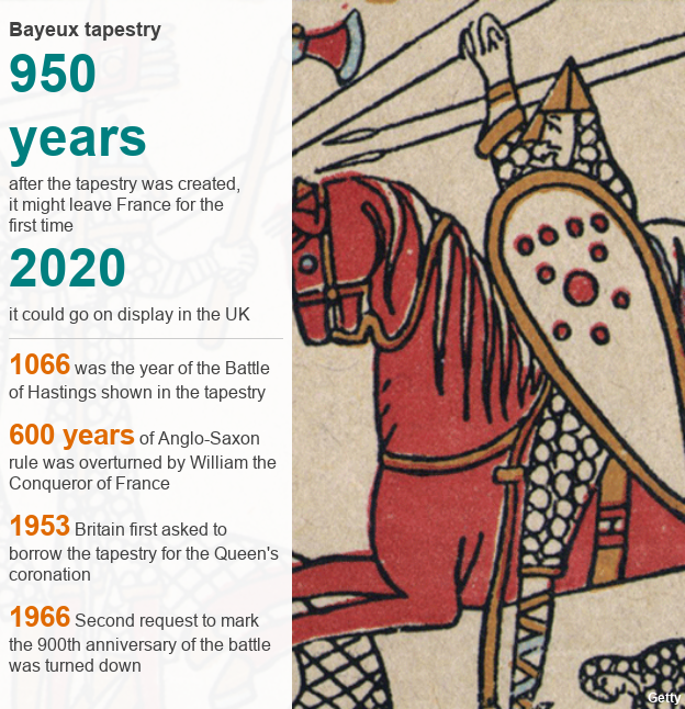 Facts and figures about the tapestry