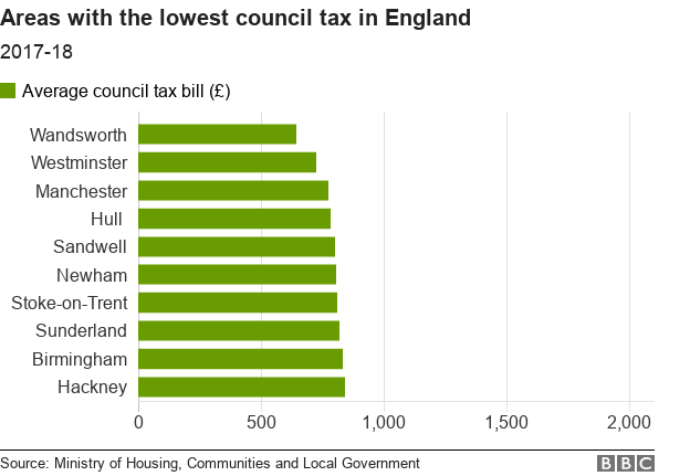 Chart showing the lowest council tax bills