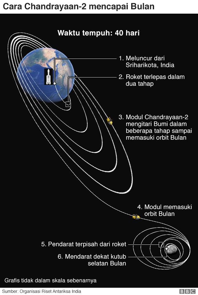 india bulan