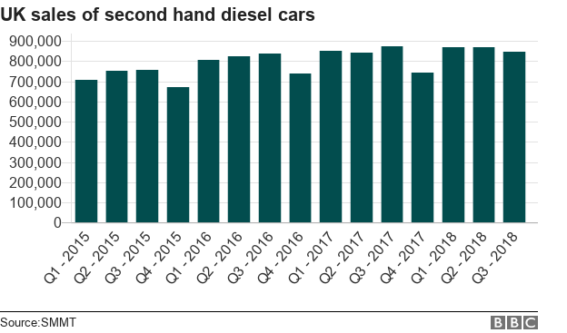 Chart showing UK sales of second hand diesel cars