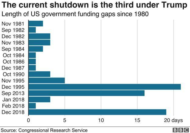 Biểu đồ số ngày đóng cửa chính phủ Hoa Kỳ từ năm 1980 đến 2018