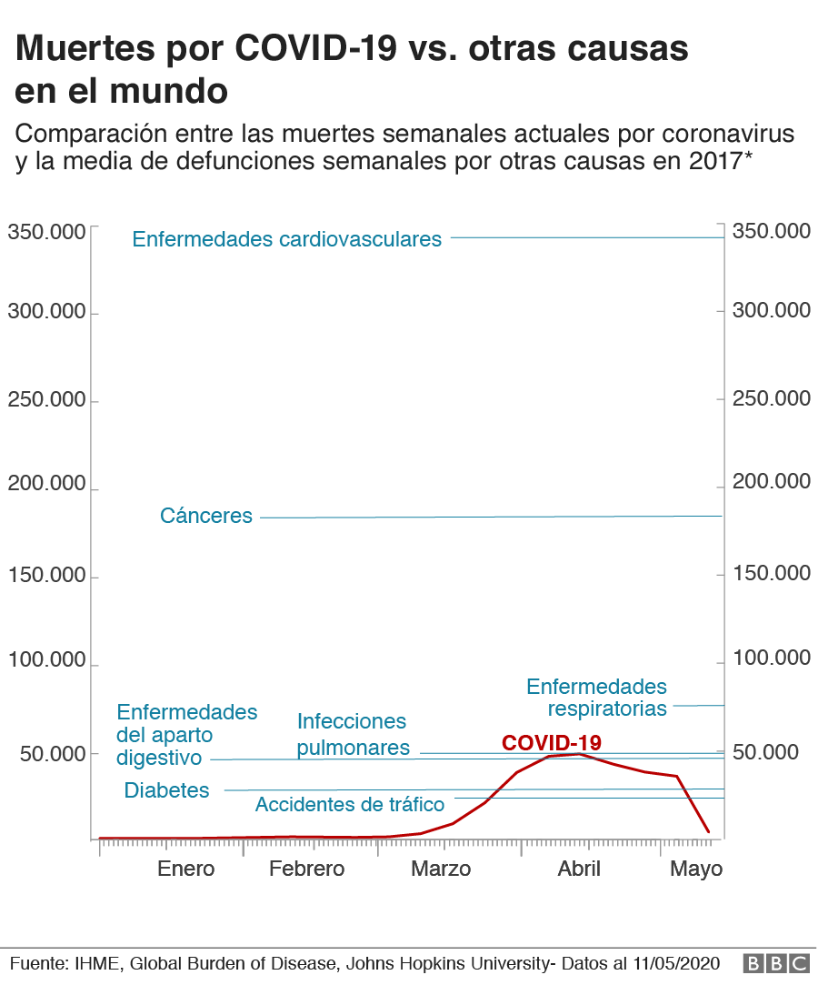 gráfico de muertes por covid-19 vs. promedio de muertes por otras causas en el 2017