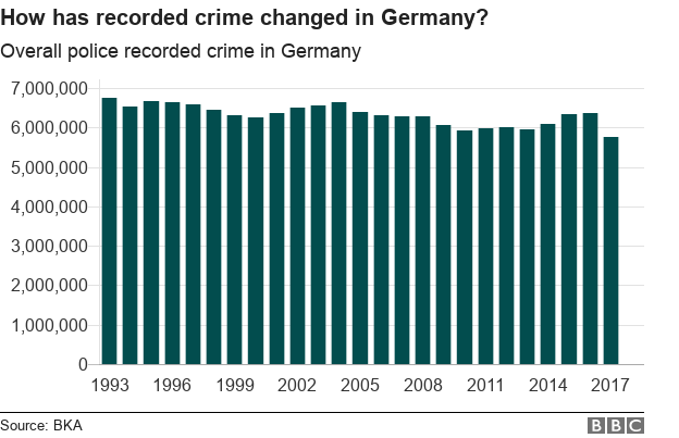 Graph showing overall police recorded crime since 1993