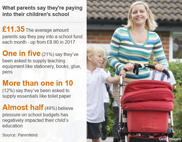 Datapic showing £11.35: The average amount parents say they pay into a school fund each month - up from £8.90 in 2017; One in five (21%) say they've been asked to supply teaching equipment like stationery, books, glue, pens; More than one in 10 (12%) say they've been asked to supply essentials like toilet paper; Almost half (49%) believe pressure on school budgets has negatively impacted their child's education