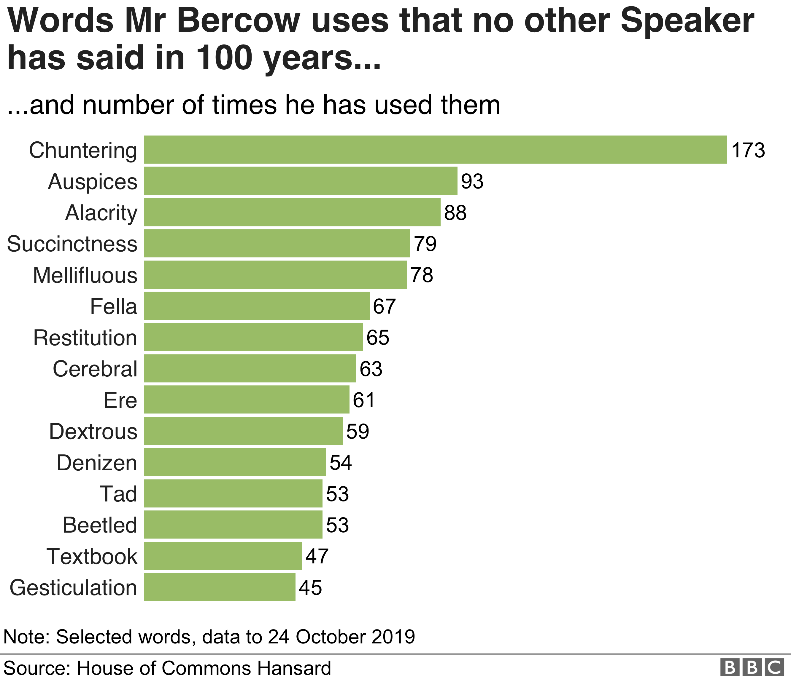 Chart showing unusual words chosen by Mr Bercow, including 'chuntering'