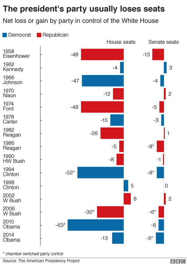 US 2018 mid-terms in charts: Should Donald Trump be worried