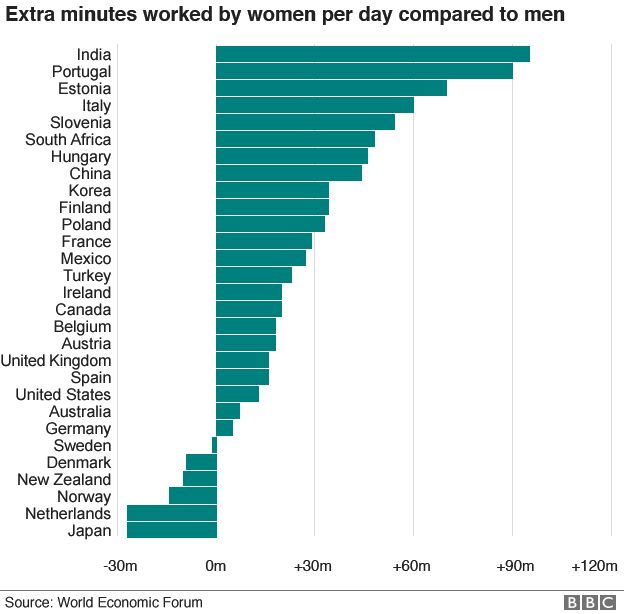 Chart showing variation in extra hours worked by women compared to men around the world