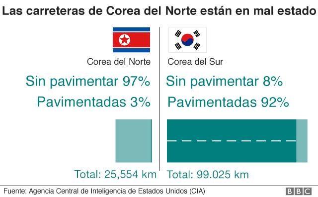 Gráfico sobre las carreteras de Corea del Sur y del Norte.