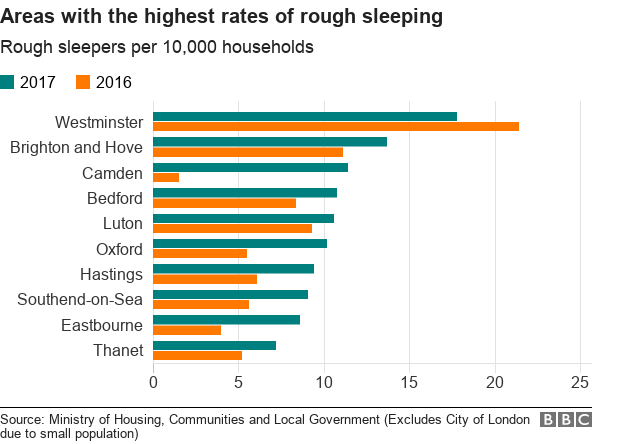 Chart showing areas with the highest rate of rough sleepers
