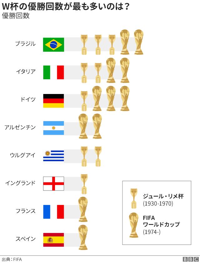 7つの図表で知る、サッカー・ロ...